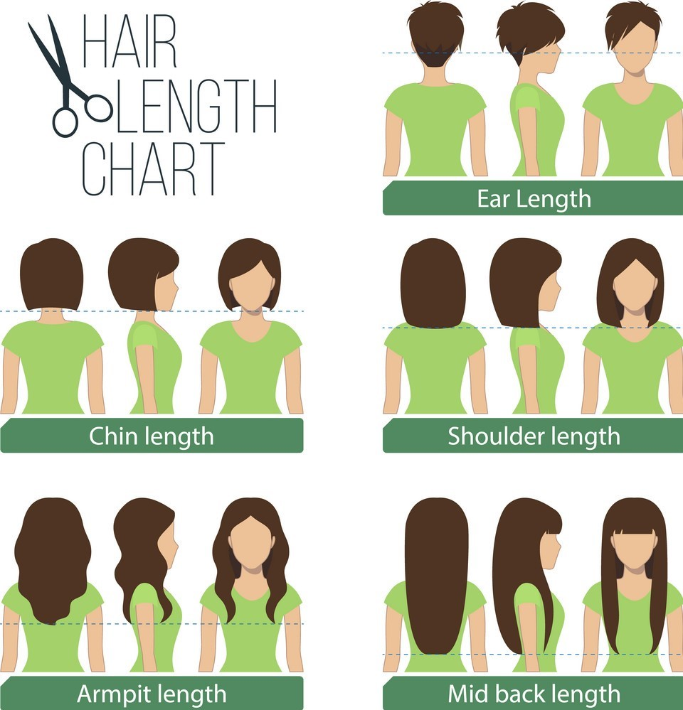 What To Know About Natural Hair Length Chart
